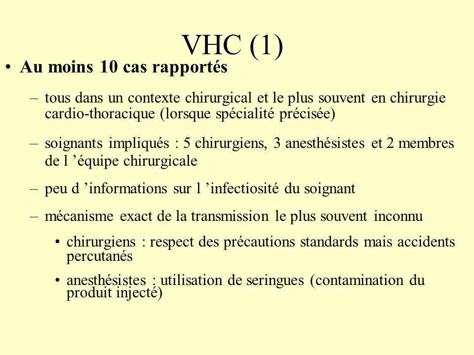VHC (1) Au moins 10 cas rapportés –tous dans un contexte chirurgical et le plus souvent en chirurgie cardio-thoracique (lorsque spécialité précisée) –