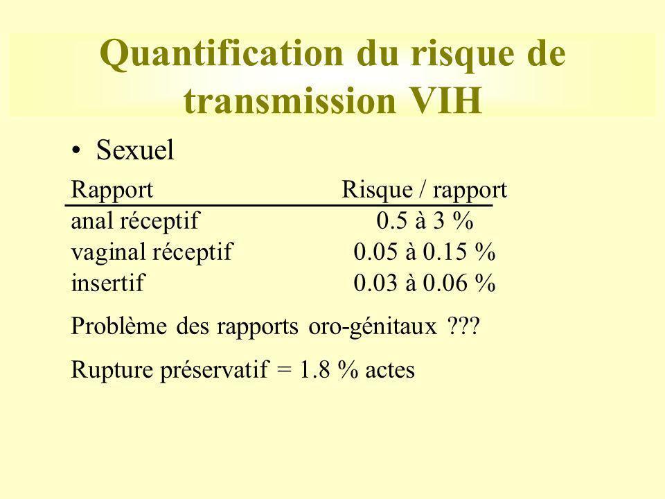 Quantification du risque de transmission VIH Sexuel RapportRisque / rapport anal réceptif0.5 à 3 % vaginal réceptif0.05 à 0.15 % insertif0.03 à 0.06 %