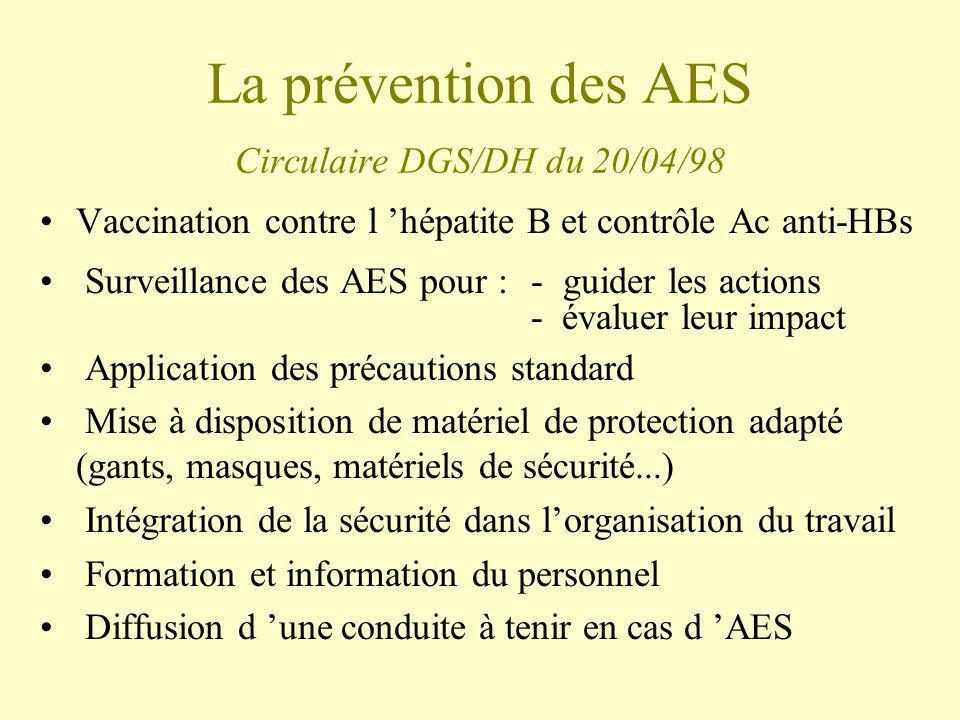 La prévention des AES Circulaire DGS/DH du 20/04/98 Vaccination contre l hépatite B et contrôle Ac anti-HBs Surveillance des AES pour :- guider les ac