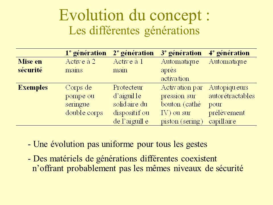 Evolution du concept : Les différentes générations - Une évolution pas uniforme pour tous les gestes - Des matériels de générations différentes coexis