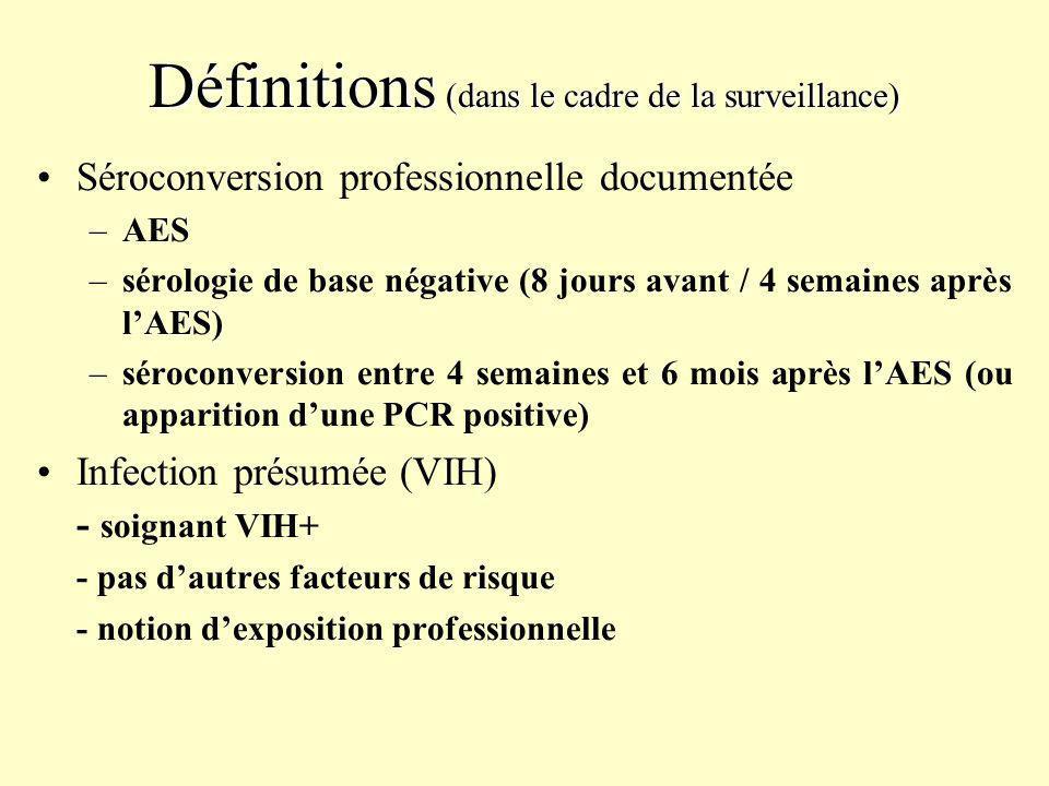 Définitions (dans le cadre de la surveillance) Séroconversion professionnelle documentée –AES –sérologie de base négative (8 jours avant / 4 semaines