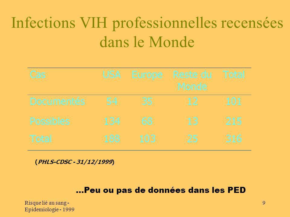 Risque lié au sang - Epidemiologie - 1999 9 Infections VIH professionnelles recensées dans le Monde (PHLS-CDSC - 31/12/1999)...Peu ou pas de données d