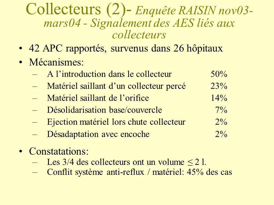 Collecteurs (2)- Enquête RAISIN nov03- mars04 - Signalement des AES liés aux collecteurs 42 APC rapportés, survenus dans 26 hôpitaux Mécanismes: –A li