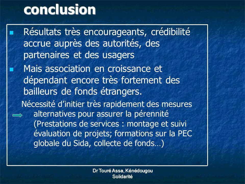 Dr Touré Assa, Kénédougou Solidarité conclusion Résultats très encourageants, crédibilité accrue auprès des autorités, des partenaires et des usagers Mais association en croissance et dépendant encore très fortement des bailleurs de fonds étrangers.