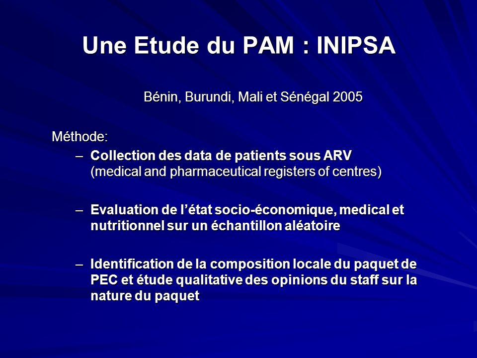 Une Etude du PAM : INIPSA Bénin, Burundi, Mali et Sénégal 2005 Méthode: –Collection des data de patients sous ARV (medical and pharmaceutical register
