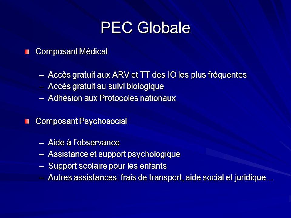 PEC Globale Composant Médical –Accès gratuit aux ARV et TT des IO les plus fréquentes –Accès gratuit au suivi biologique –Adhésion aux Protocoles nati