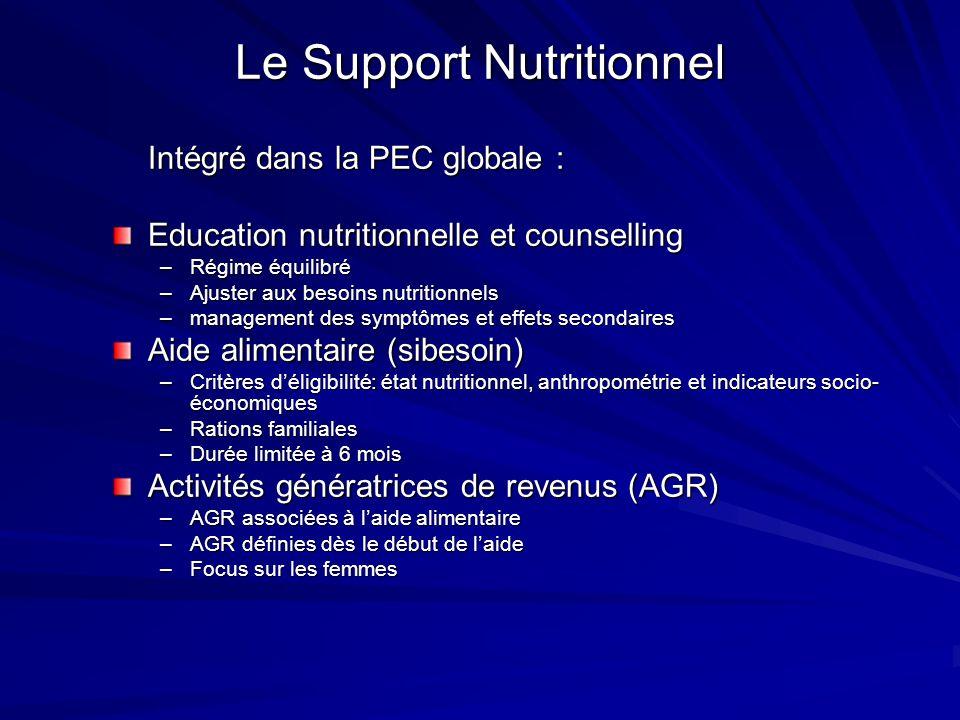 Le Support Nutritionnel Intégré dans la PEC globale : Education nutritionnelle et counselling –Régime équilibré –Ajuster aux besoins nutritionnels –ma