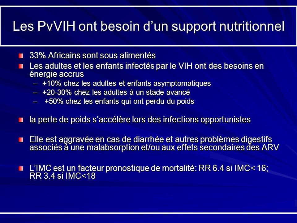 Les PvVIH ont besoin dun support nutritionnel 33% Africains sont sous alimentés Les adultes et les enfants infectés par le VIH ont des besoins en éner