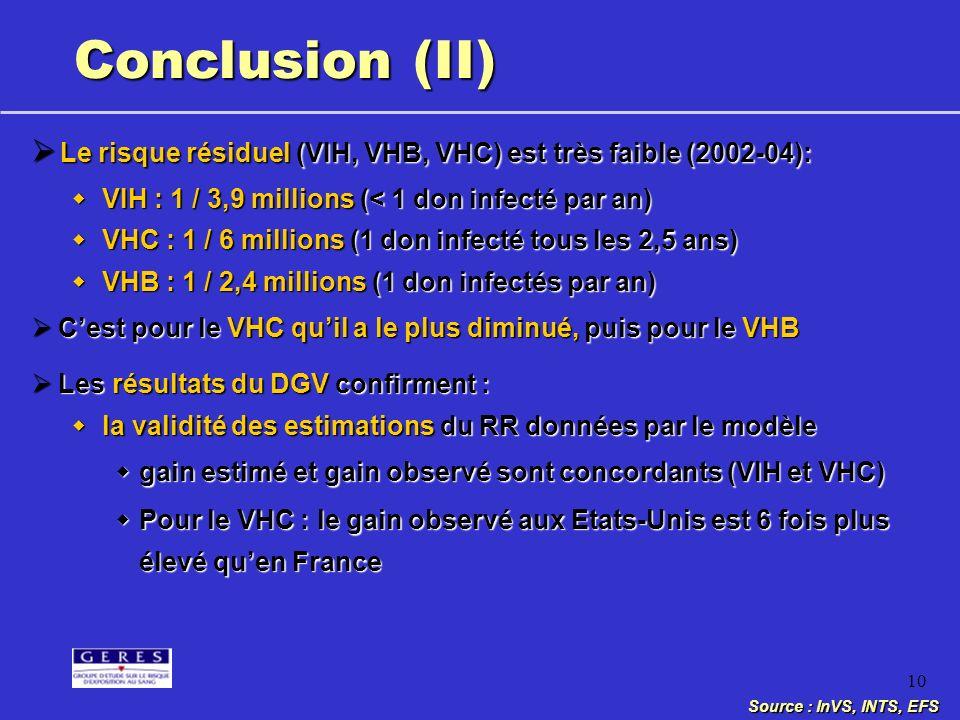 10 Conclusion (II) Le risque résiduel (VIH, VHB, VHC) est très faible (2002-04): Le risque résiduel (VIH, VHB, VHC) est très faible (2002-04): VIH : 1