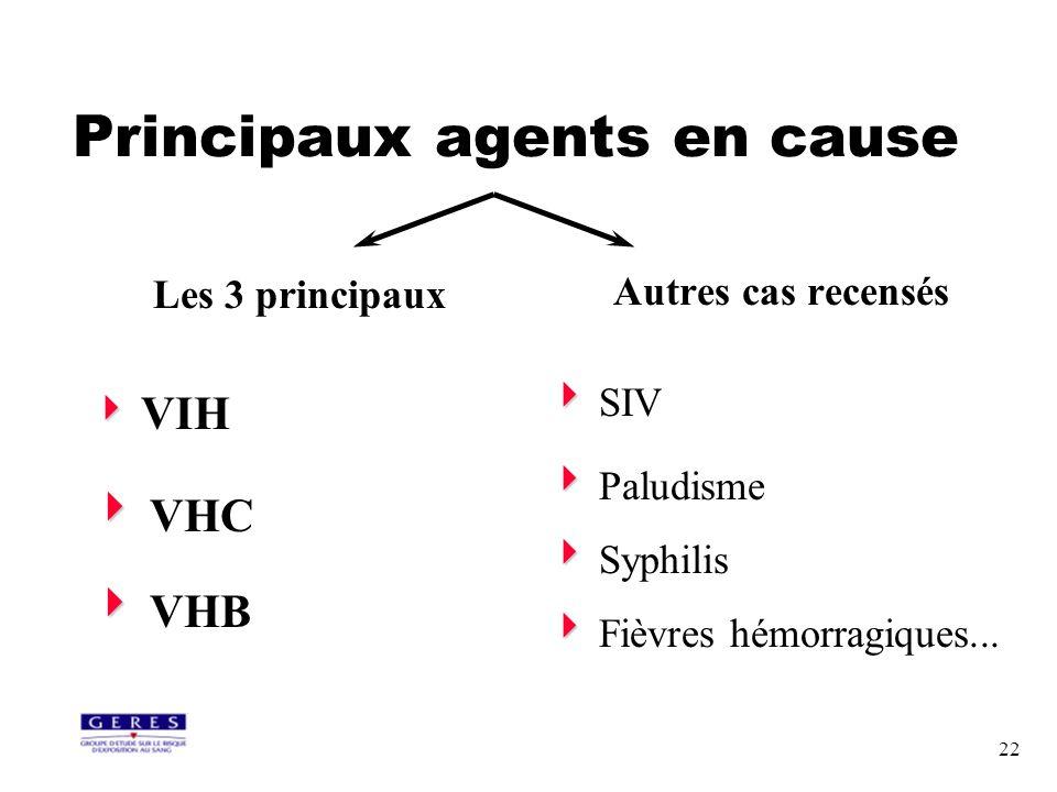 22 Principaux agents en cause Les 3 principaux VIH VHC VHB Autres cas recensés SIV Paludisme Syphilis Fièvres hémorragiques...