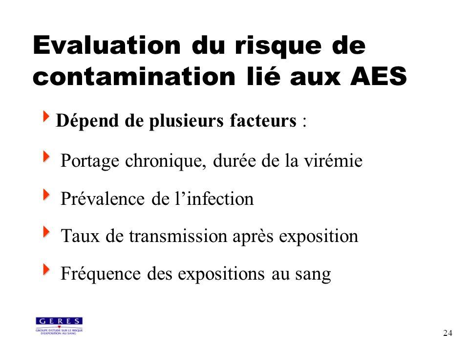 24 Evaluation du risque de contamination lié aux AES Dépend de plusieurs facteurs : Portage chronique, durée de la virémie Prévalence de linfection Ta