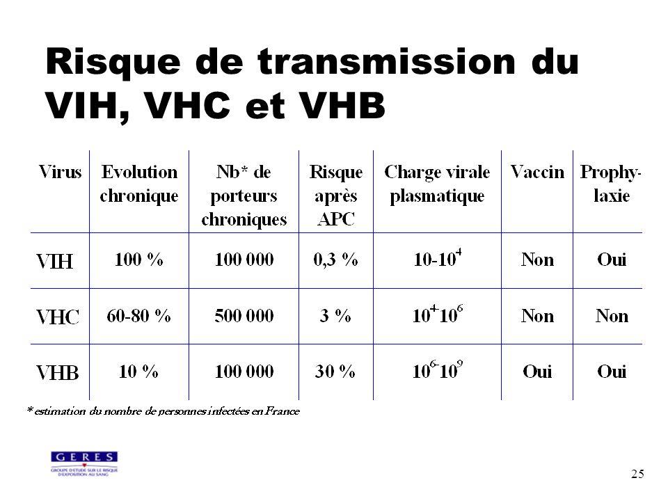 25 Risque de transmission du VIH, VHC et VHB