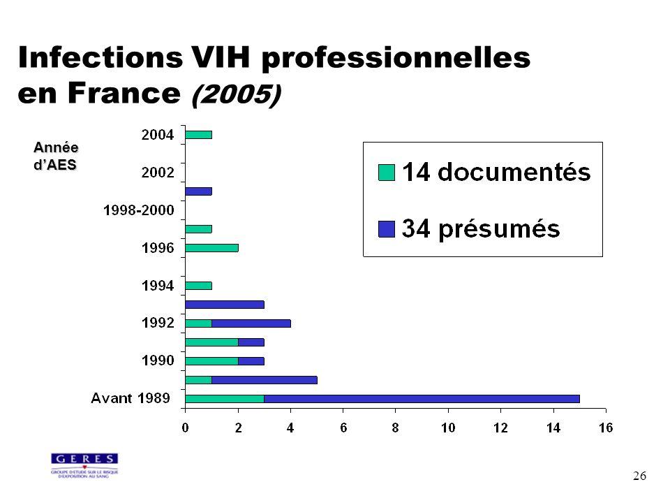 26 Infections VIH professionnelles en France (2005) Année dAES