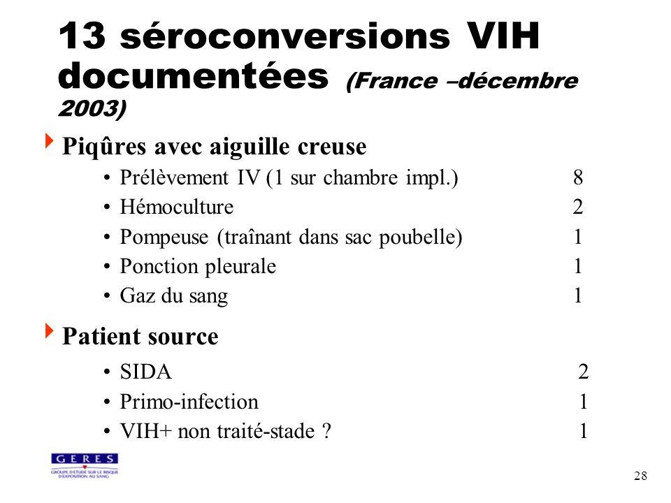 28 13 séroconversions VIH documentées (France –décembre 2003) Piqûres avec aiguille creuse Prélèvement IV (1 sur chambre impl.) 8 Hémoculture 2 Pompeu