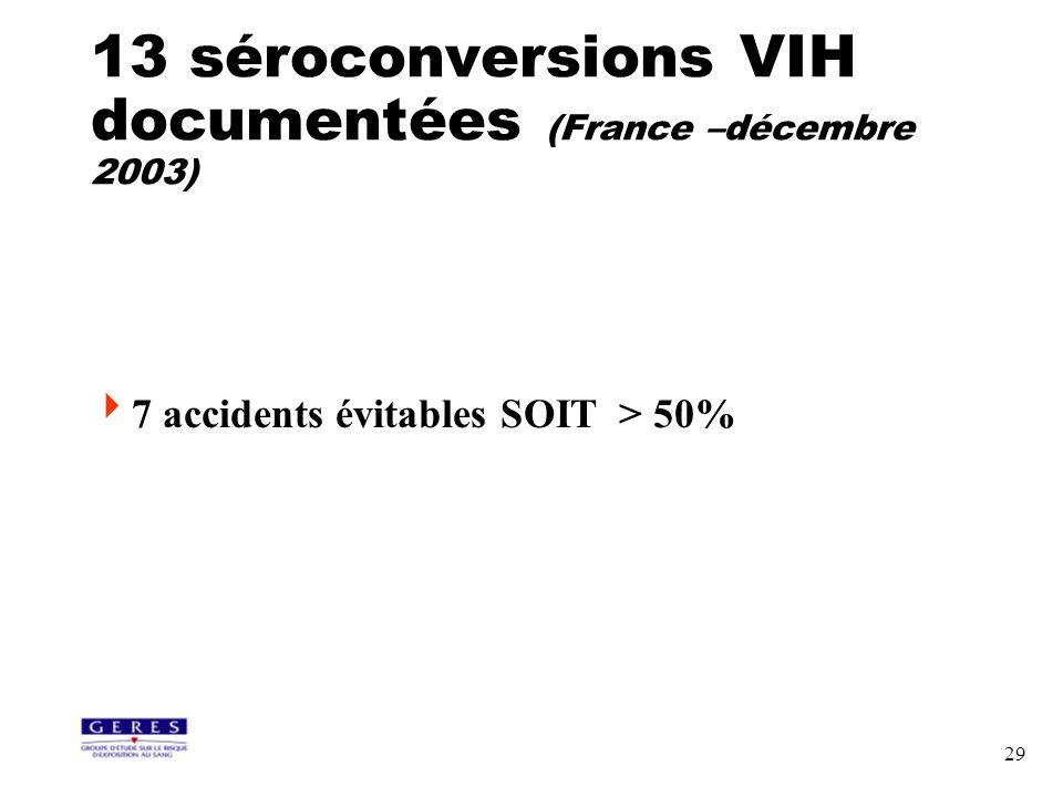 29 13 séroconversions VIH documentées (France –décembre 2003) 7 accidents évitables SOIT > 50%