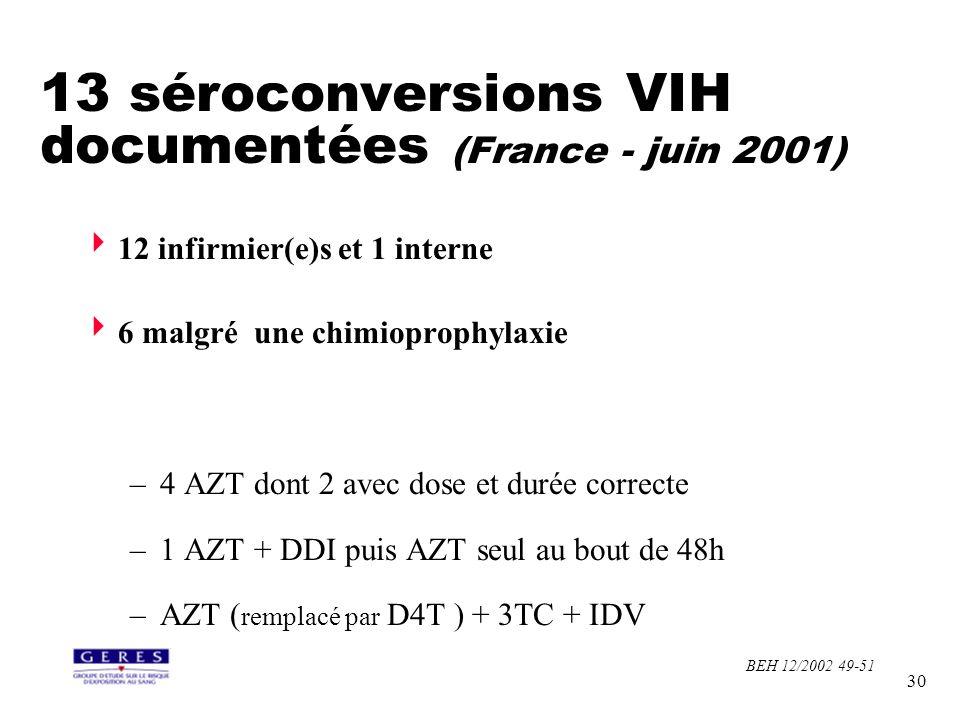 30 12 infirmier(e)s et 1 interne 6 malgré une chimioprophylaxie –4 AZT dont 2 avec dose et durée correcte –1 AZT + DDI puis AZT seul au bout de 48h –A