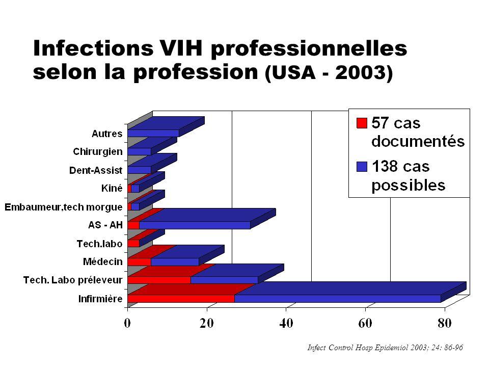 31 Infections VIH professionnelles selon la profession (USA - 2003) Infect Control Hosp Epidemiol 2003; 24: 86-96