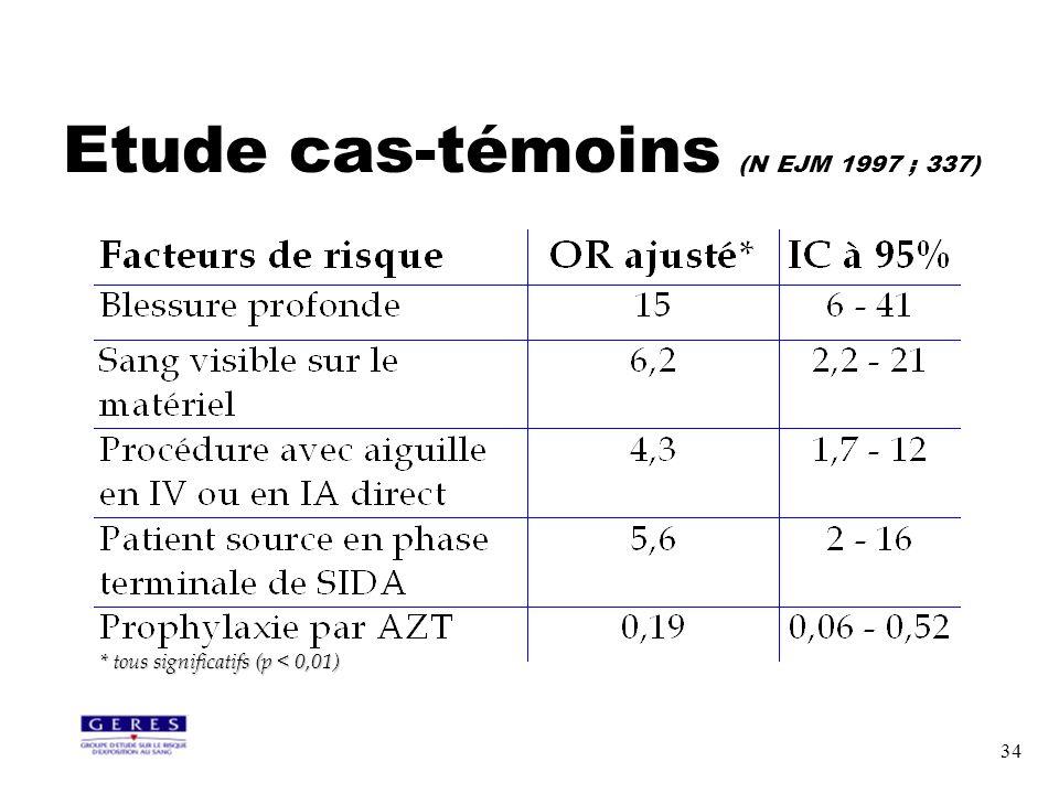 34 Etude cas-témoins (N EJM 1997 ; 337) * tous significatifs (p < 0,01)