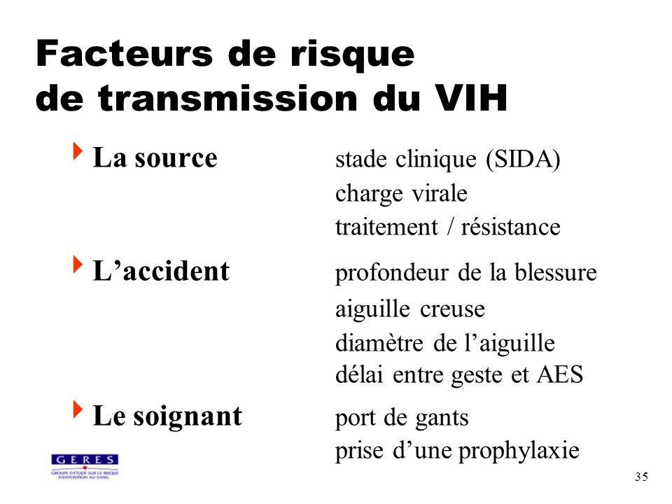 35 La source stade clinique (SIDA) charge virale traitement / résistance Laccident profondeur de la blessure aiguille creuse diamètre de laiguille dél