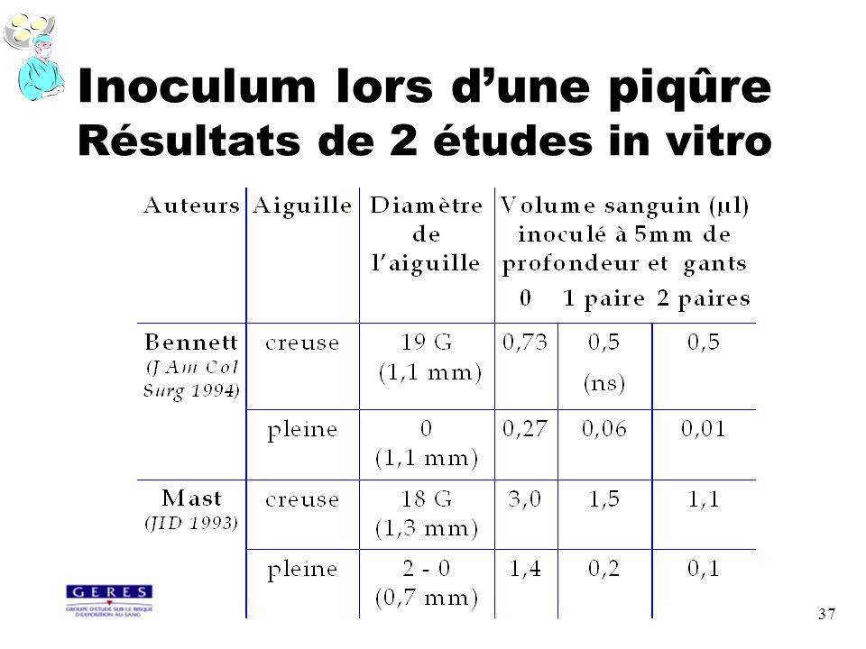 37 Inoculum lors dune piqûre Résultats de 2 études in vitro