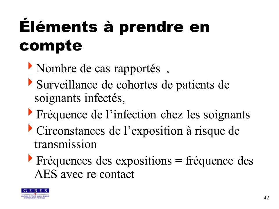 42 Éléments à prendre en compte Nombre de cas rapportés, Surveillance de cohortes de patients de soignants infectés, Fréquence de linfection chez les