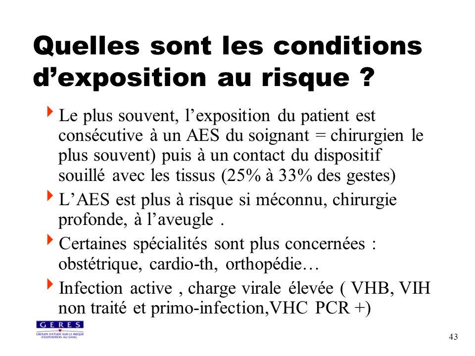 43 Quelles sont les conditions dexposition au risque ? Le plus souvent, lexposition du patient est consécutive à un AES du soignant = chirurgien le pl