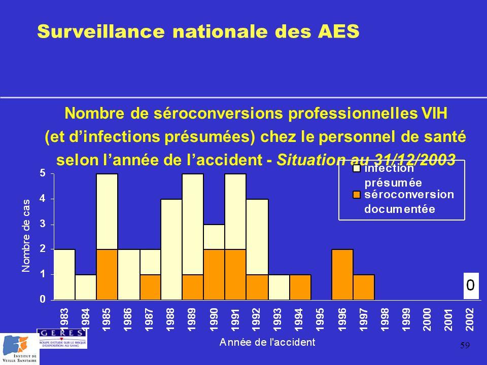 59 Nombre de séroconversions professionnelles VIH (et dinfections présumées) chez le personnel de santé selon lannée de laccident - Situation au 31/12