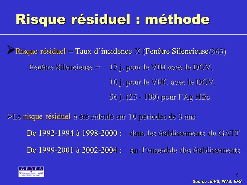 6 Risque résiduel : méthode Risque résiduel = Taux dincidence X (Fenêtre Silencieuse/365) Risque résiduel = Taux dincidence X (Fenêtre Silencieuse/365