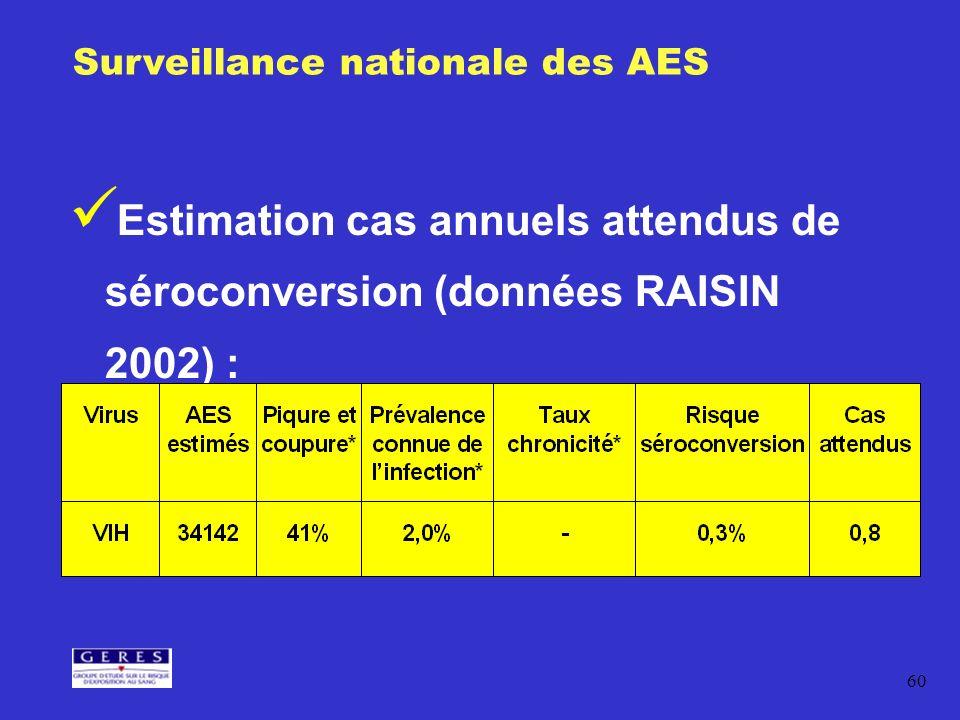 60 Estimation cas annuels attendus de séroconversion (données RAISIN 2002) : Surveillance nationale des AES Risque viral