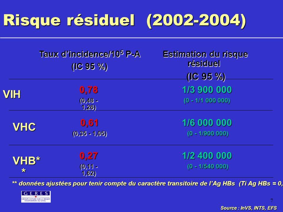 7 Risque résiduel (2002-2004) VIH 0,78 (0,48 - 1,26) 1/3 900 000 1/3 900 000 (0 - 1/1 000 000) (0 - 1/1 000 000) VHB* * 0,27 (0,11 - 1,62) VHC 0,61 (0