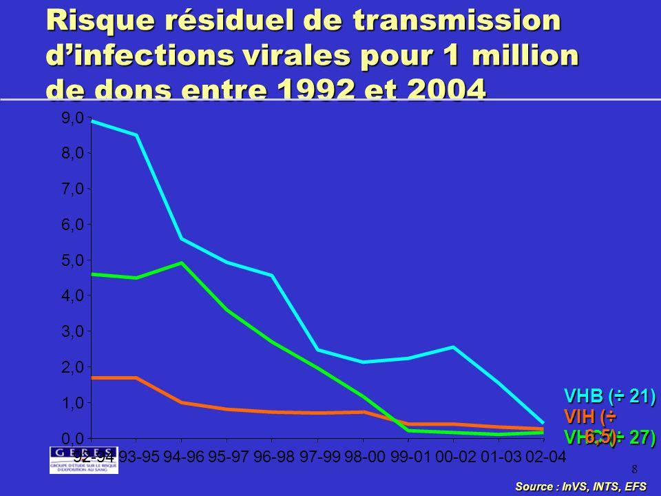 8 Risque résiduel de transmission dinfections virales pour 1 million de dons entre 1992 et 2004 Source : InVS, INTS, EFS VHC (÷ 27) 0,0 1,0 2,0 3,0 4,