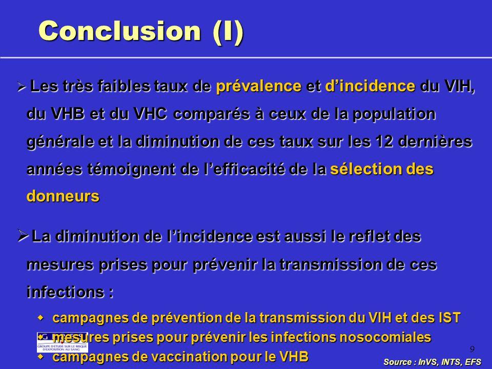 9 Conclusion (I) Les très faibles taux de prévalence et dincidence du VIH, du VHB et du VHC comparés à ceux de la population générale et la diminution