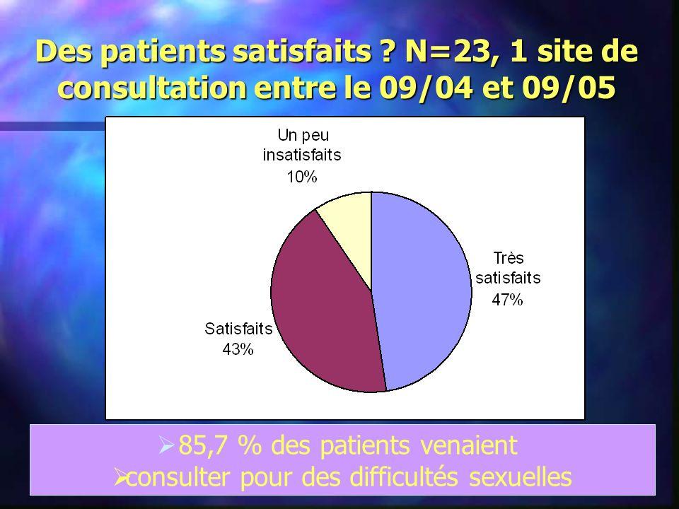 85,7 % des patients venaient consulter pour des difficultés sexuelles Des patients satisfaits ? N=23, 1 site de consultation entre le 09/04 et 09/05