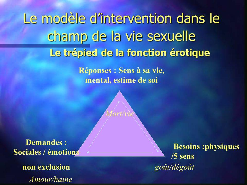 Le modèle dintervention dans le champ de la vie sexuelle Le trépied de la fonction érotique Réponses : Sens à sa vie, mental, estime de soi Demandes :
