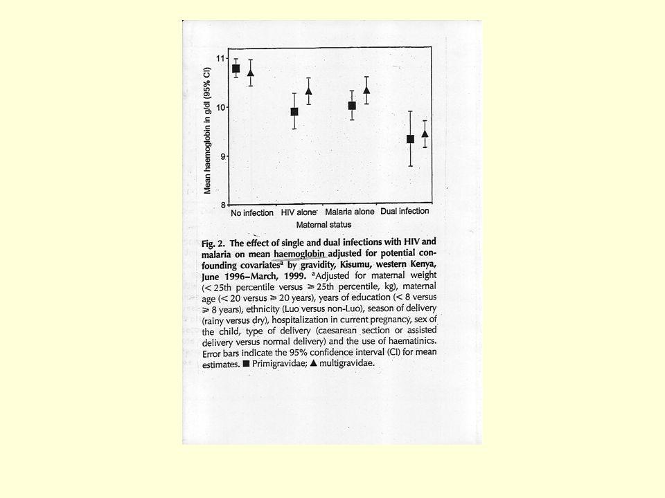 PALU –HIV –GROSSESSE PREVENTION 1) Avant HAART CQ ??.