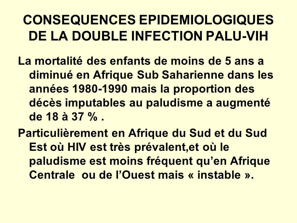 CONSEQUENCES EPIDEMIOLOGIQUES DE LA DOUBLE INFECTION PALU-VIH La mortalité des enfants de moins de 5 ans a diminué en Afrique Sub Saharienne dans les années 1980-1990 mais la proportion des décès imputables au paludisme a augmenté de 18 à 37 %.