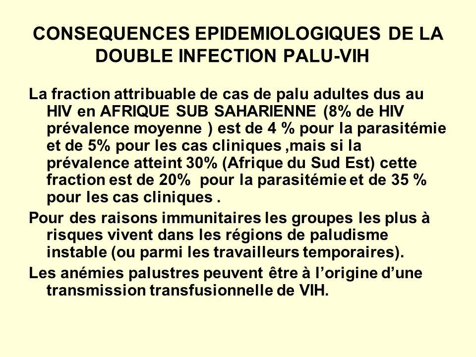 CONSEQUENCES EPIDEMIOLOGIQUES DE LA DOUBLE INFECTION PALU-VIH La fraction attribuable de cas de palu adultes dus au HIV en AFRIQUE SUB SAHARIENNE (8% de HIV prévalence moyenne ) est de 4 % pour la parasitémie et de 5% pour les cas cliniques,mais si la prévalence atteint 30% (Afrique du Sud Est) cette fraction est de 20% pour la parasitémie et de 35 % pour les cas cliniques.
