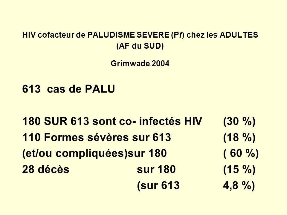 HIV cofacteur de PALUDISME SEVERE (Pf) chez les ADULTES (AF du SUD) Grimwade 2004 613 cas de PALU 180 SUR 613 sont co- infectés HIV(30 %) 110 Formes sévères sur 613(18 %) (et/ou compliquées)sur 180 ( 60 %) 28 décès sur 180 (15 %) (sur 613 4,8 %)