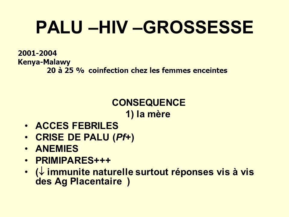 PALU –HIV –GROSSESSE CONSEQUENCE 1) la mère ACCES FEBRILES CRISE DE PALU (Pf+) ANEMIES PRIMIPARES+++ ( immunite naturelle surtout réponses vis à vis des Ag Placentaire ) 2001-2004Kenya-Malawy 20 à 25 % coinfection chez les femmes enceintes