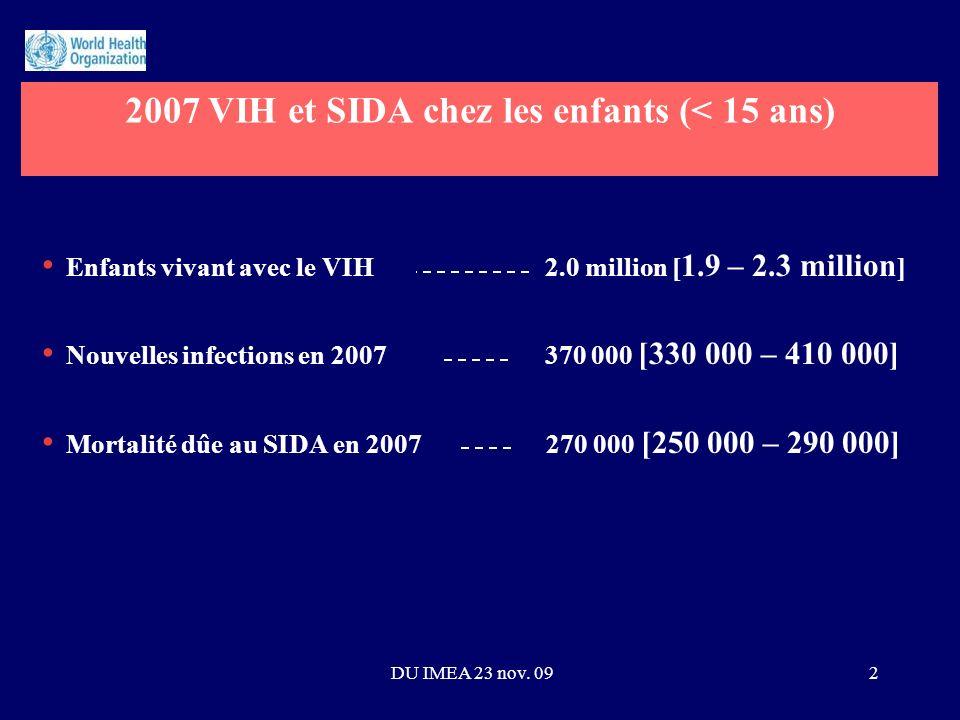 Enfants vivant avec le VIH 2.0 million [ 1.9 – 2.3 million ] Nouvelles infections en 2007 370 000 [330 000 – 410 000] Mortalité dûe au SIDA en 2007 270 000 [250 000 – 290 000] 2007 VIH et SIDA chez les enfants (< 15 ans) 2DU IMEA 23 nov.