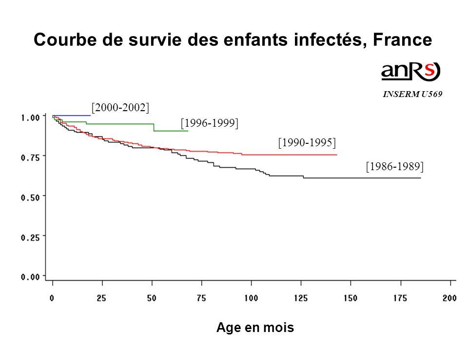 [2000-2002] [1996-1999] [1990-1995] [1986-1989] Courbe de survie des enfants infectés, France Age en mois INSERM U569