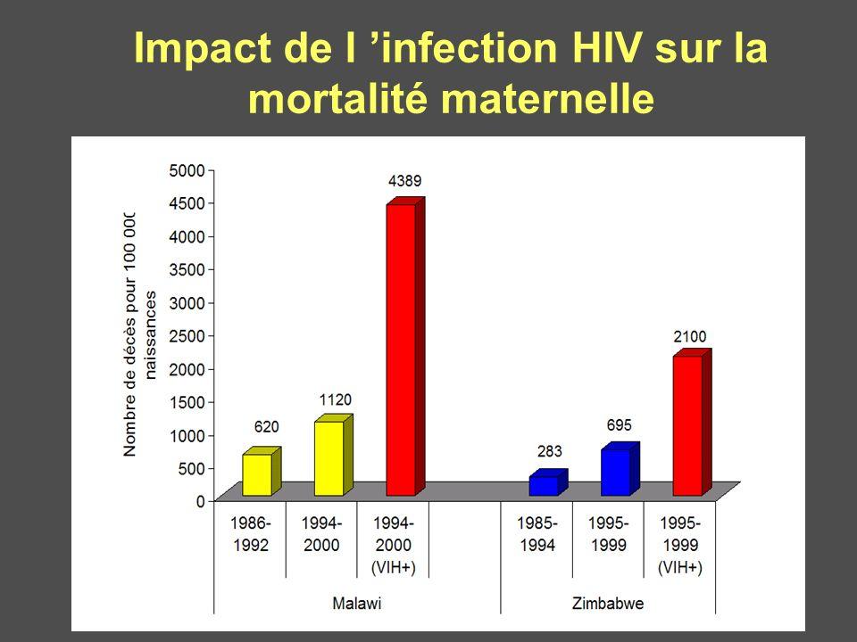 Impact de l infection HIV sur la mortalité maternelle
