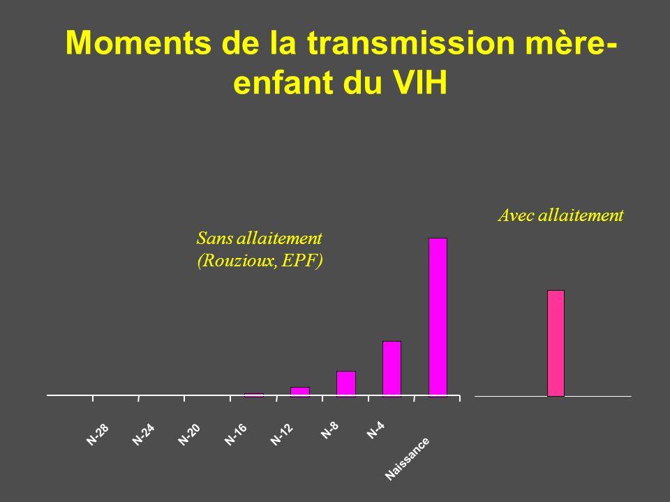 N-28N-24N-20N-16N-12 N-8N-4 Naissance Moments de la transmission mère- enfant du VIH Sans allaitement (Rouzioux, EPF) Avec allaitement