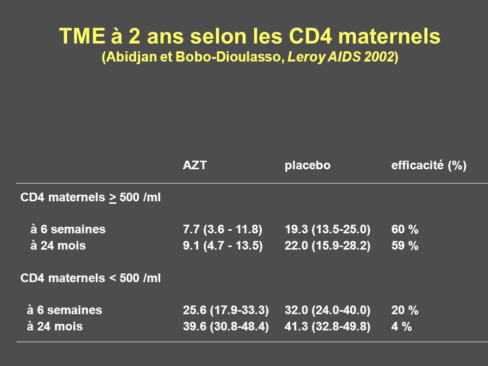 TME à 2 ans selon les CD4 maternels (Abidjan et Bobo-Dioulasso, Leroy AIDS 2002) AZTplaceboefficacité (%) CD4 maternels > 500 /ml à 6 semaines7.7 (3.6