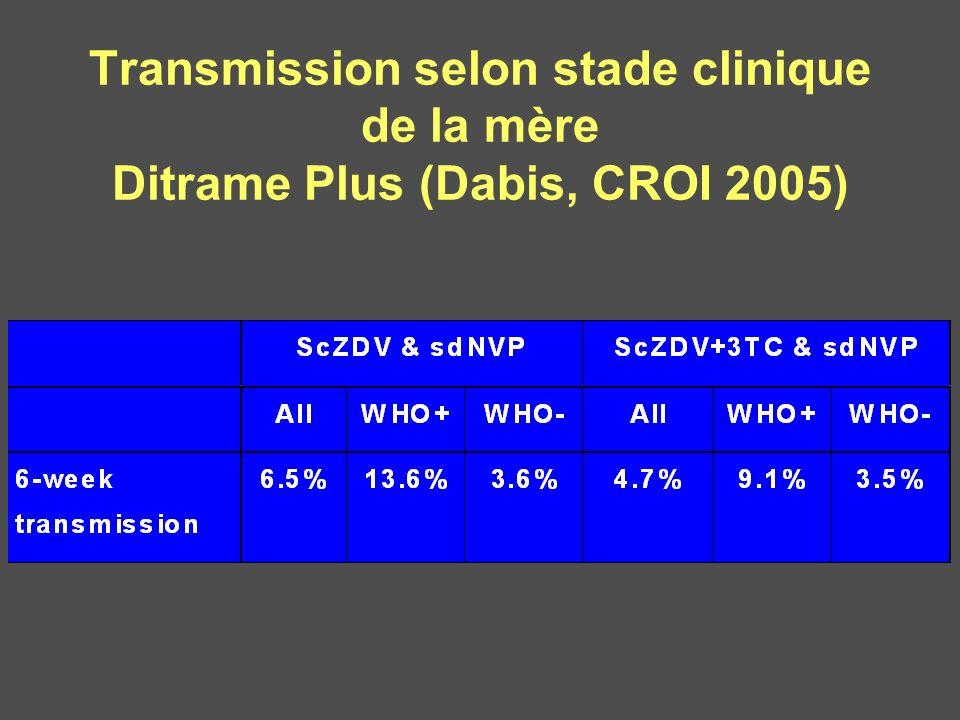 Transmission selon stade clinique de la mère Ditrame Plus (Dabis, CROI 2005)