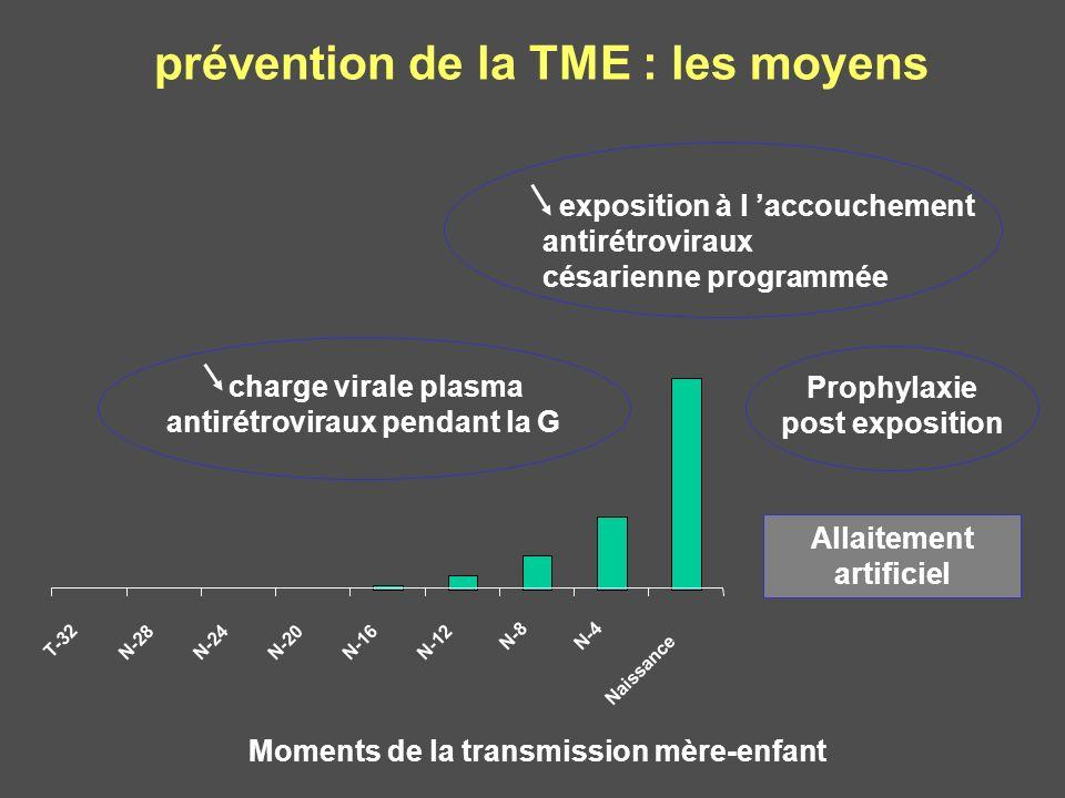 T-32 N-28N-24N-20N-16N-12 N-8N-4 Naissance prévention de la TME : les moyens Moments de la transmission mère-enfant exposition à l accouchement antiré