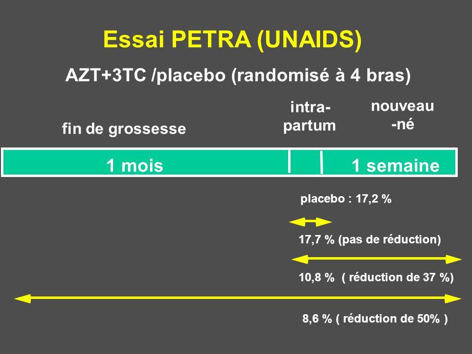 Essai PETRA (UNAIDS) AZT+3TC /placebo (randomisé à 4 bras) fin de grossesse intra- partum nouveau -né 1 mois1 semaine 8,6 % ( réduction de 50% ) 10,8