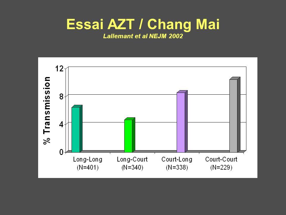 4.7% Essai AZT / Chang Mai Lallemant et al NEJM 2002