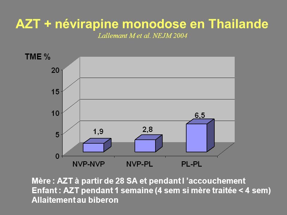 AZT + névirapine monodose en Thailande Lallemant M et al. NEJM 2004 Mère : AZT à partir de 28 SA et pendant l accouchement Enfant : AZT pendant 1 sema