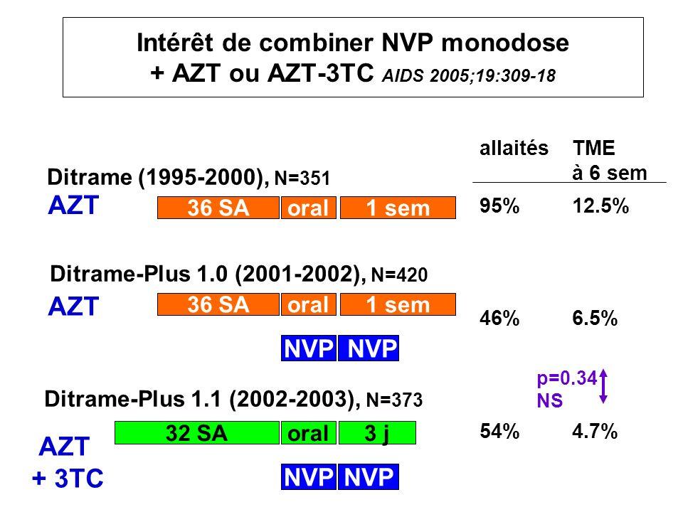 Intérêt de combiner NVP monodose + AZT ou AZT-3TC AIDS 2005;19:309-18 36 SAoral1 sem NVP AZT allaitésTME à 6 sem 95%12.5% 46%6.5% 54%4.7% 36 SAoral1 s